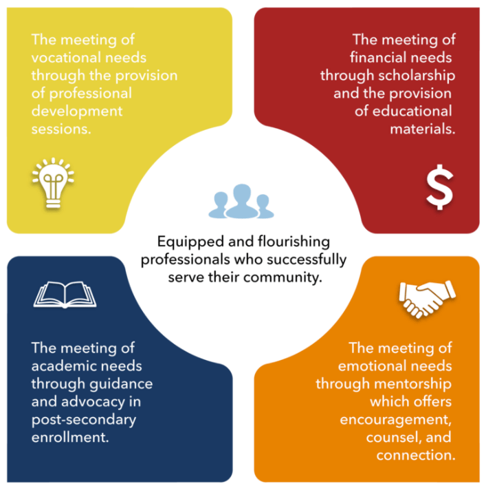Infographic demonstrating the Hartman Initiative's offerings